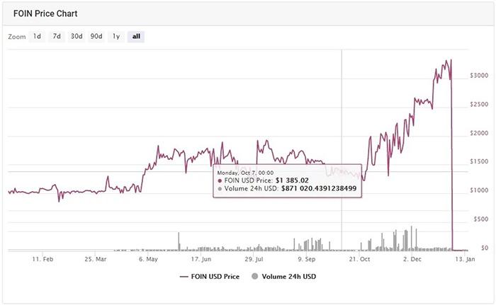 Diễn biến giá Foin một năm qua. Nguồn: cmc.io