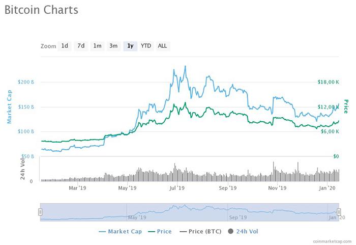 Diễn biến giá BTC một năm qua. Nguồn: Coinmarketcap