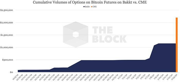 Khối lượng tích lũy của các quyền chọn về hợp đồng tương lai Bitcoin trên Bakkt so với CME. Nguồn: The Block