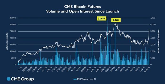Hợp đồng mở tương lai Bitcoin và khối lượng giao dịch. Nguồn: CME/ Twitter