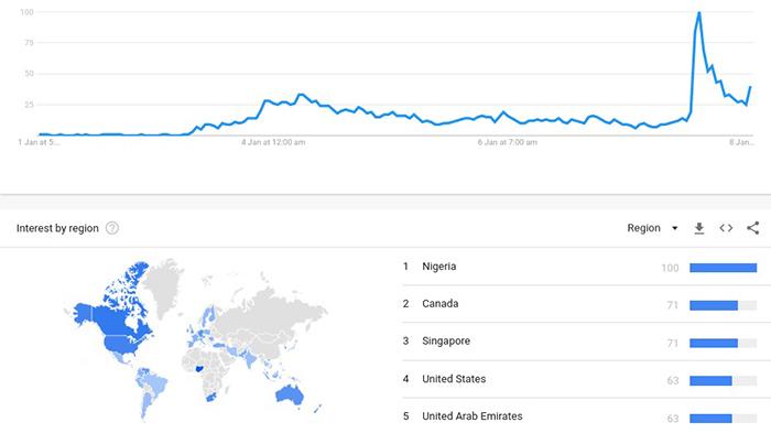 """Dữ liệu từ Google Trend về lượng tìm kiếm từ khoá """"Bitcoin Iran"""" 7 ngày qua"""