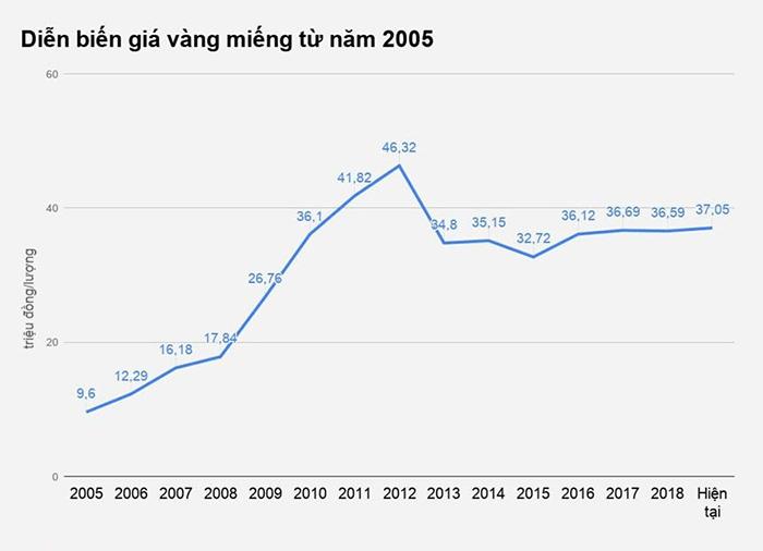 Giá vàng Việt Nam từ năm 2018 đến nay