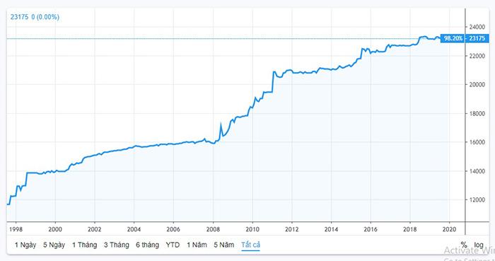 So sánh tỷ giá giữa VND và USD từ năm 1998 đến nay cho thấy sự mất giá của VND