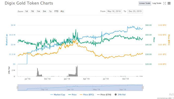 Biến động giá DGX từ năm 2018 đến nay (Nguồn: CoinMarketCap)