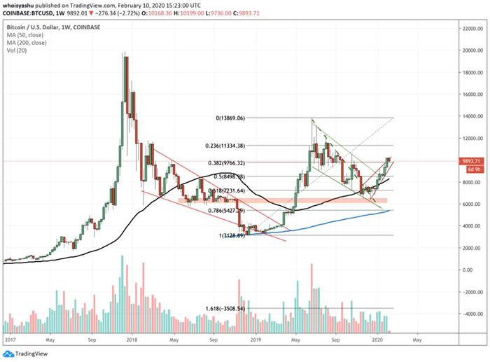 Bitcoin nhắm tới gần $6.000   Nguồn: TradingView.com, Coinbase