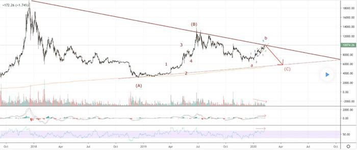 Xu hướng Bitcoin phía trong một phạm vi tam giác lớn   Nguồn: TradingView.com, PentarhUdi
