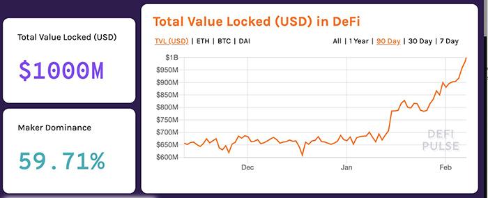 Tổng giá trị bị khóa trong thị trường DeFi, ngày 7 tháng 2. Nguồn: defipulse.com