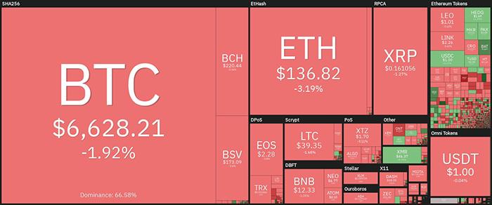 Tổng quan về thị trường tiền điện tử hàng ngày. Nguồn: Coin360