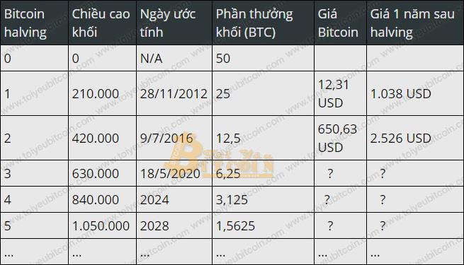 Lịch Bitcoin Halving