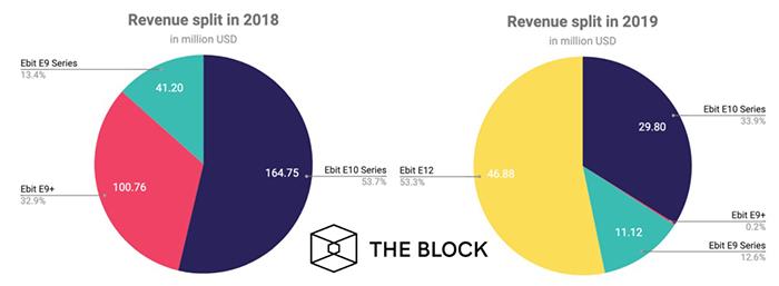Doanh thu của Ebang trong năm 2018 và 2019