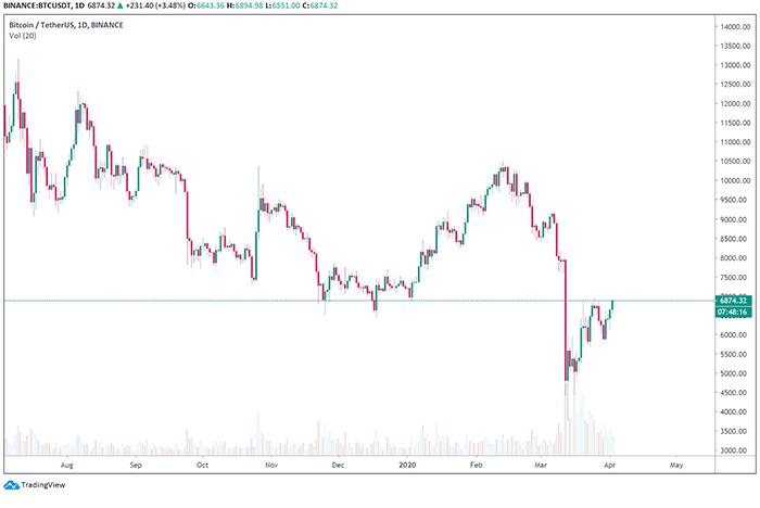 Biểu đồ ngày của BTC/UST. Nguồn: TradingView