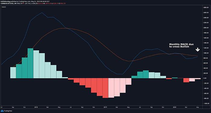Chỉ báo MACD hàng tháng của BTC/USD. Nguồn: TradingView