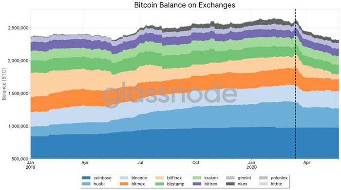Số dư Bitcoin trên sàn giao dịch. Nguồn: Glassnode