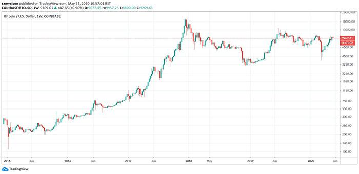 Biểu đồ tuần của giá Bitcoin. Nguồn: TradingView