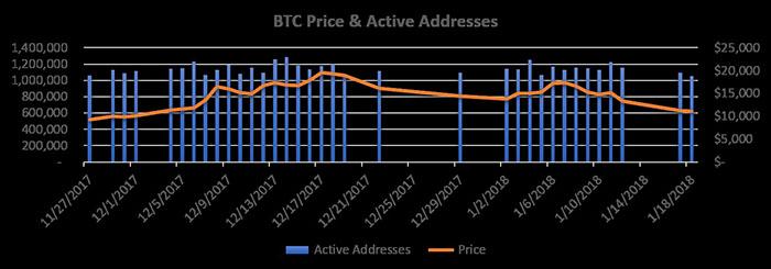 Ngày có > 1.040.244 địa chỉ hoạt động và giá của Bitcoin. Nguồn: Cointelegraph, Glassnode, Quandl