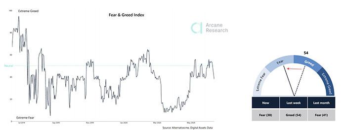 Chỉ số Fear and Greed trên tất cả các thị trường đang chuyển sang sợ hãi. Nguồn: Arcane Research