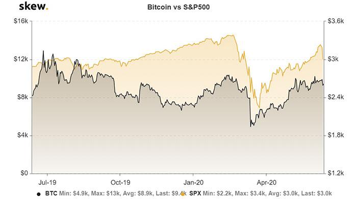 Bitcoin cho thấy mối tương quan với thị trường chứng khoán Hoa Kỳ kể từ tháng 3. Nguồn: Skew