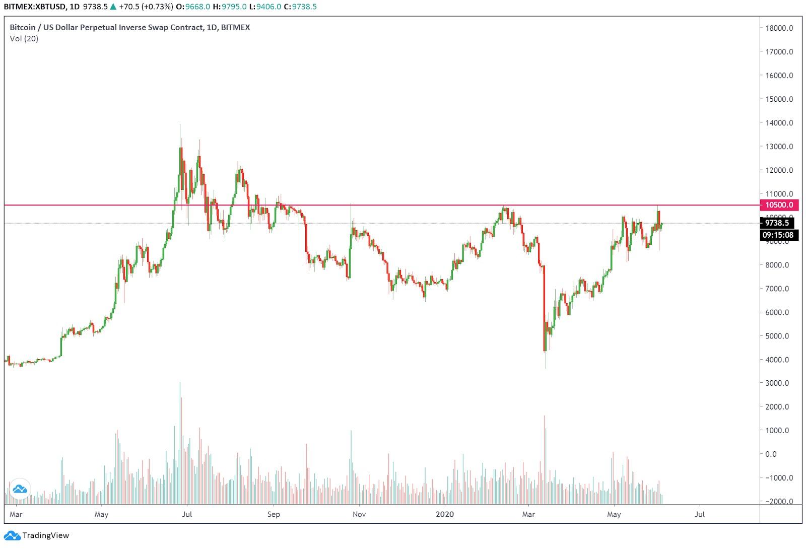 Mô hình ba đỉnh hình thành trên biểu đồ ngày của Bitcoin. Nguồn: Tradingview