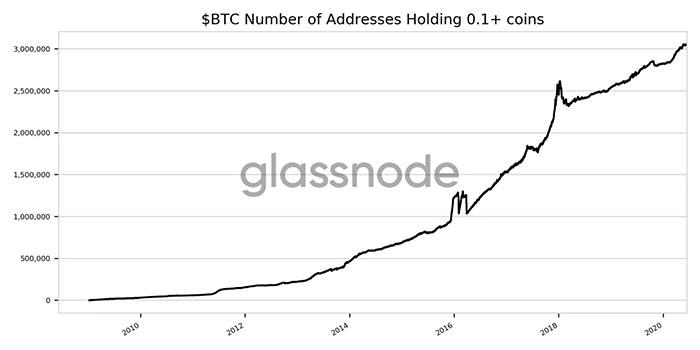 Số lượng địa chỉ ví giữ trên 0.1 BTC. Nguồn: Glassnode