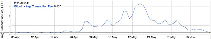 Phí trung bình của Bitcoin. Nguồn: BitInfoCharts