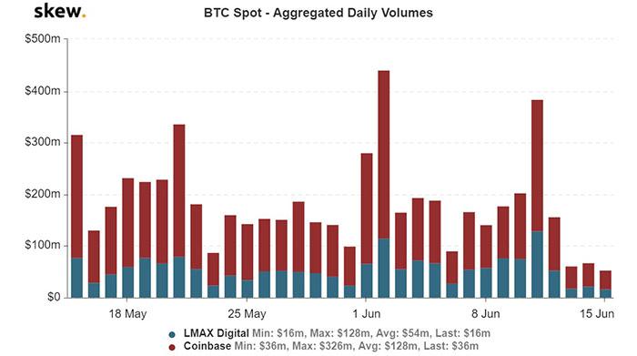 Xu hướng khối lượng giao ngay Bitcoin kể từ giữa tháng 5. Nguồn: Skew.com