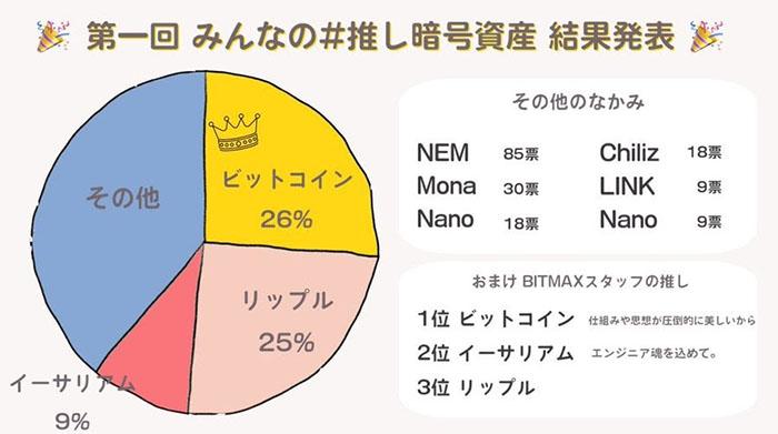 """Cuộc khảo sát mang tên """"Đồng coin yêu thích của bạn là gì?"""" của BitMax. Vàng=BTC, Đỏ=ETH, Hồng=XRP, Xanh=các coin khác."""