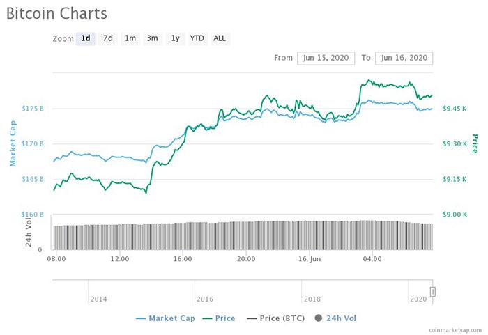 Biểu đồ 1 ngày của Bitcoin. Nguồn: CoinMarketCap