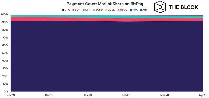 Thị phần thanh toán trên BitPay. Nguồn: The Block