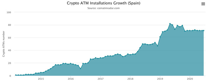 Tăng trưởng cài đặt ATM tiền điện tử tại Tây Ban Nha. Nguồn: CoinATMRadar