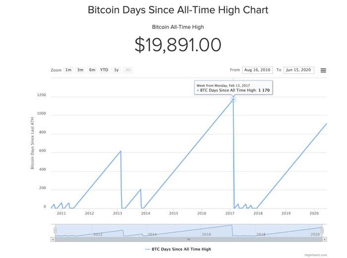 Biểu đồ kể từ ngày đạt mức cao nhất mọi thời đại của Bitcoin. Nguồn: Buybitcoinworldwide