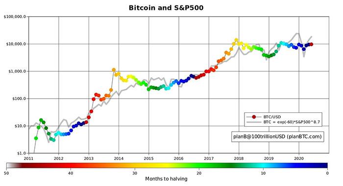 Bitcoin so với S&P 500 qua các chu kỳ halving. Nguồn: PlanB/Twitter