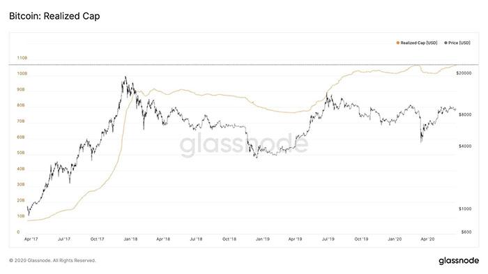 Đồ thị giá Bitcoin (đen) và vốn hóa thực (vàng). Nguồn: Glassnode