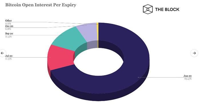Thời gian đào hạn open interest Bitcoin. Nguồn: The Block