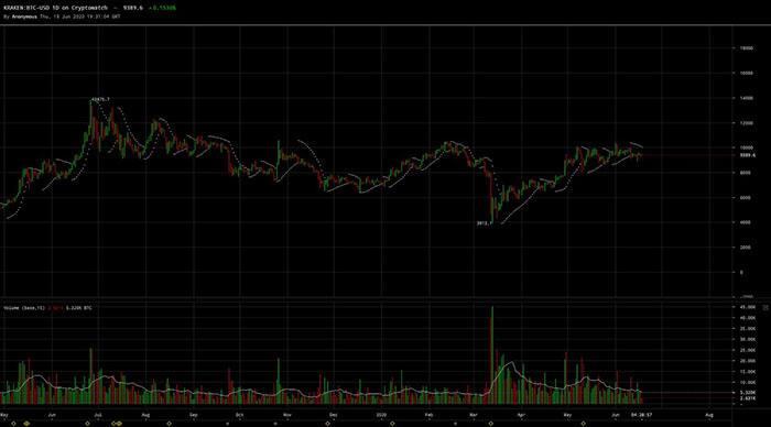 Khối lượng giao dịch BTC/USD vẫn cao trên Kraken. Nguồn: Cryptowat.ch
