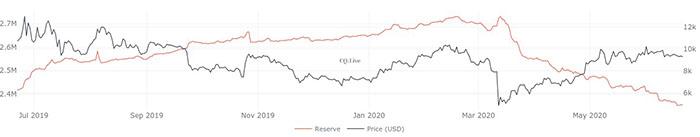 Biểu đồ 1 năm của trữ lượng Bitcoin trên sàn giao dịch. Nguồn: CQ.Live