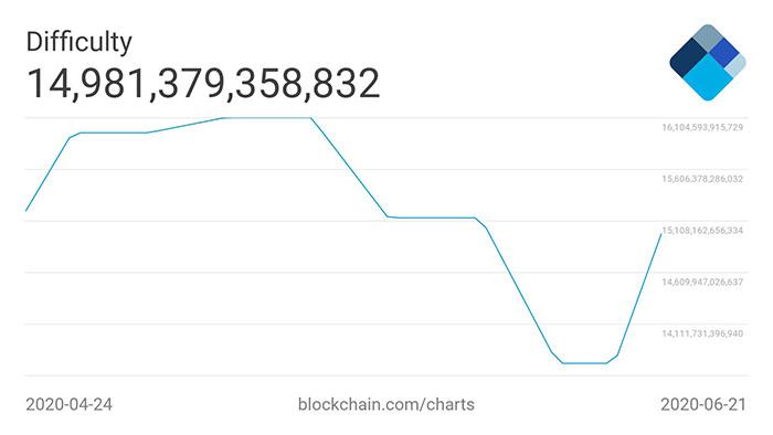 Biểu đồ 2 tháng của độ khó khai thác Bitcoin trung bình 7 ngày. Nguồn: Blockchain