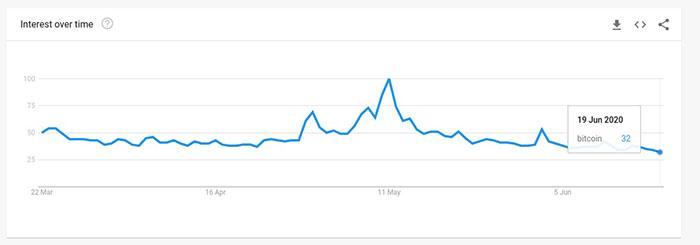 """Lượng tìm kiếm từ khóa """"Bitcoin"""" trên toàn thế giới trong 3 tháng qua. Nguồn: Google Trends"""