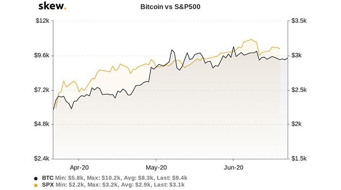 Biểu giá 3 tháng của Bitcoin và S&P 500. Nguồn: Skew