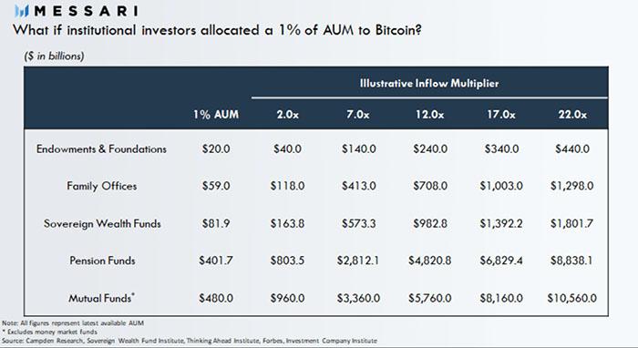 Thống kê 1% danh mục của các tổ chức đầu tư (đơn vị: tỷ USD)
