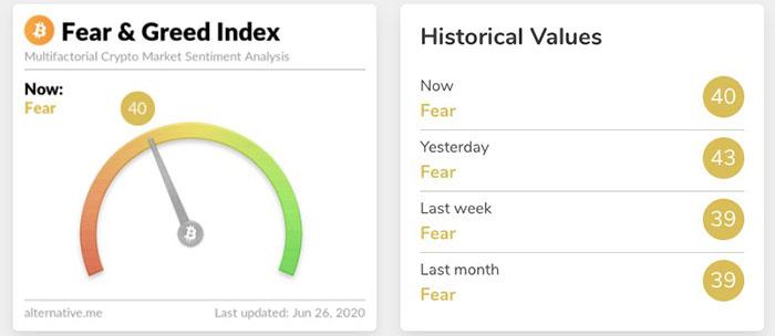 Chỉ số Crypto Fear & Greed. Nguồn: Alternative.me
