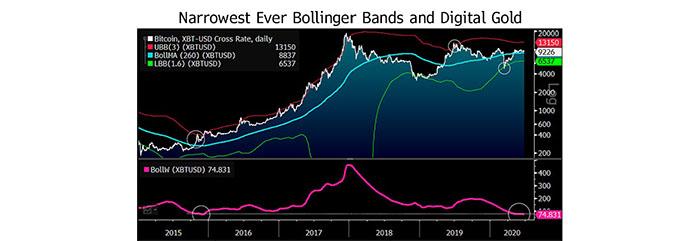 Dải Bollinger của Bitcoin. Nguồn: Bloomberg