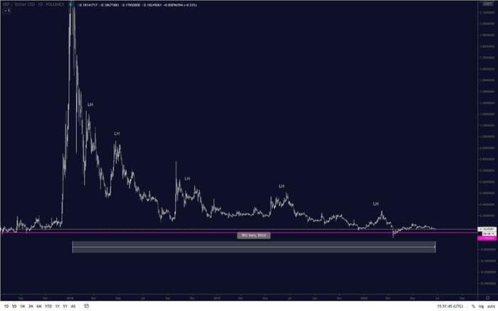 """Biểu đồ giá vĩ mô của XRP được chia sẻ bởi """"Pentoshi"""". Nguồn: TradingView.com"""