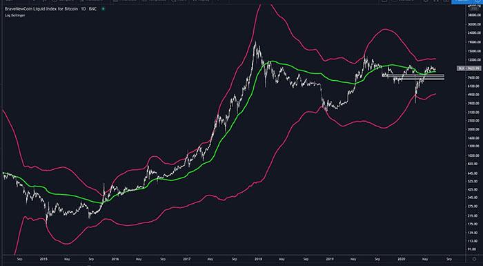 Bitcoin dễ bị giảm xuống mức $6.000 đến $7.000 dưới đường màu xanh lá cây. Nguồn: Cole Garner