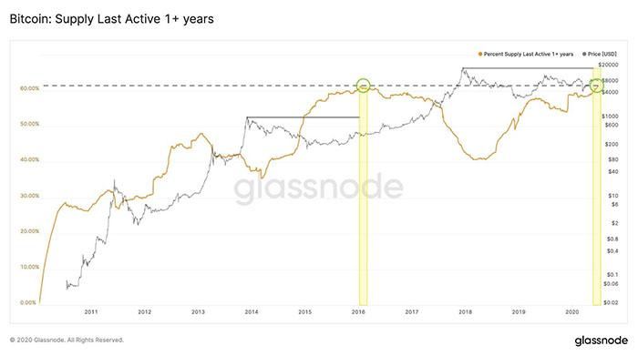 Biểu đồ hoạt động nguồn cung Bitcoin. Nguồn: Glassnode