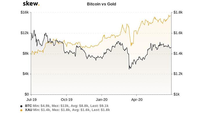 Biểu đồ 1 năm của Bitcoin so với vàng. Nguồn: Skew