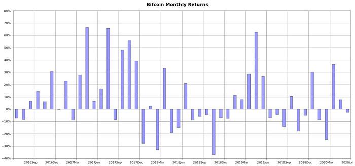 Lợi nhuận hàng tháng của Bitcoin trong giai đoạn halving cuối cùng   Nguồn: PlanB/Twitter