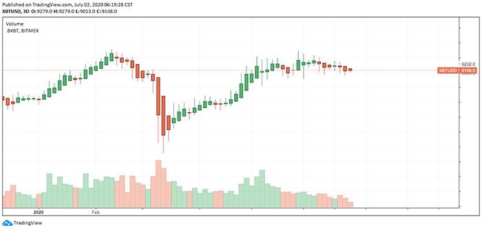 Sự phục hồi của Bitcoin kể từ ngày 13/3. Nguồn: TradingView