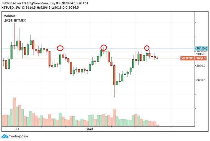 Một mô hình 3 đỉnh đang hình thành trên biểu đồ ngày của Bitcoin. Nguồn: TradingView