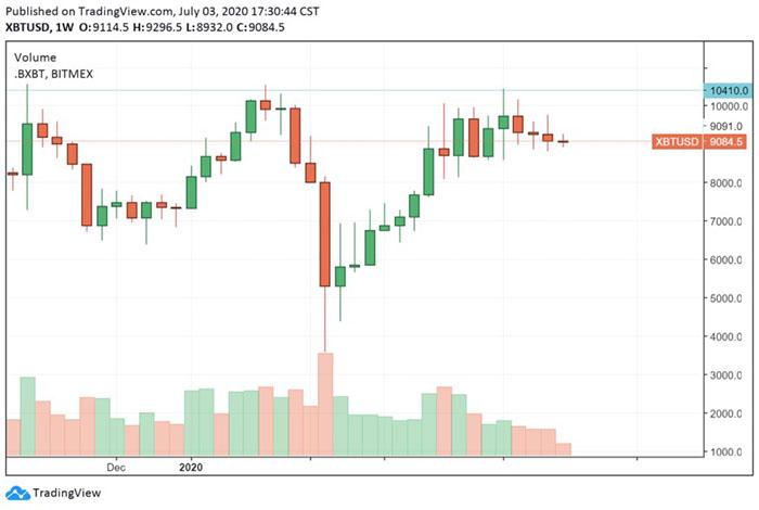 Giá của Bitcoin đang ở điểm then chốt sau khi nhiều lần bị từ chối ở $10k. Nguồn: TradingView