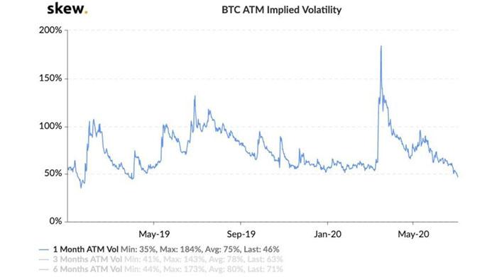 Biến động ngụ ý của Bitcoin đạt mức thấp nhất 12 tháng ở mức 46%. Nguồn: Skew